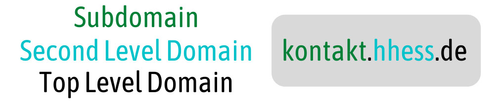 Domainname! Sechs Tipps wie den den richtigen Domainnamen findest 3